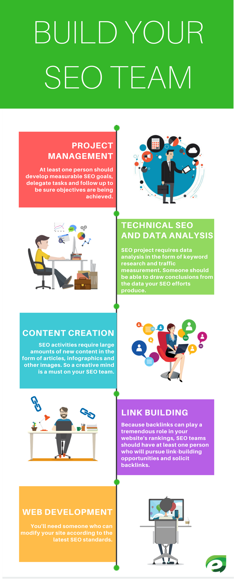 Build Your SEO Team infographic
