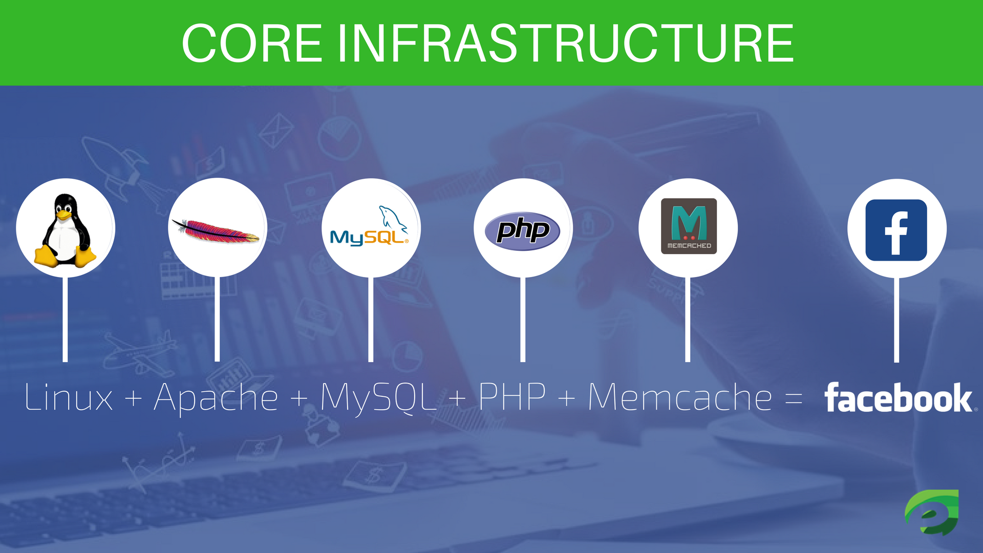 Core infrastructure - How Facebook Works