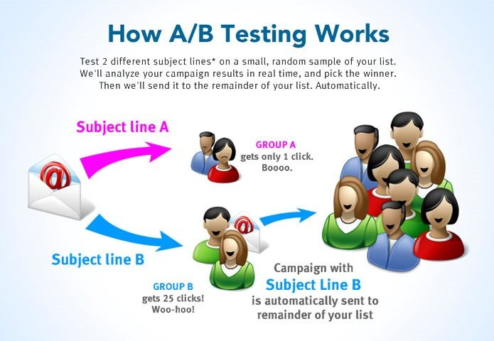 working of A/B testing