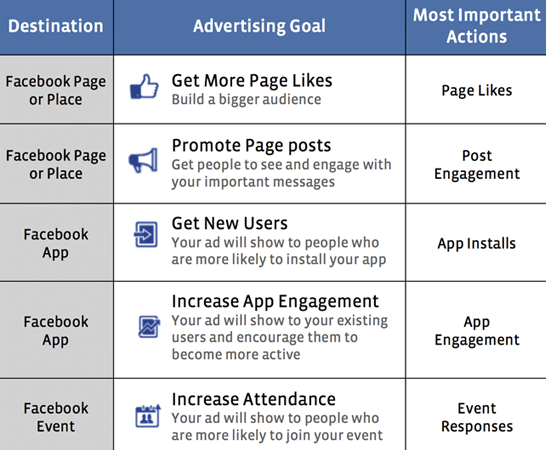 Facebook Advertising | 10 Important Facts to keep in Mind